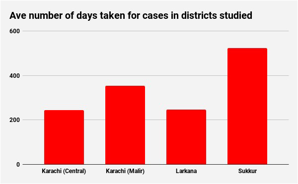 We asked how slow Sindh's courts were  This is what we found - The